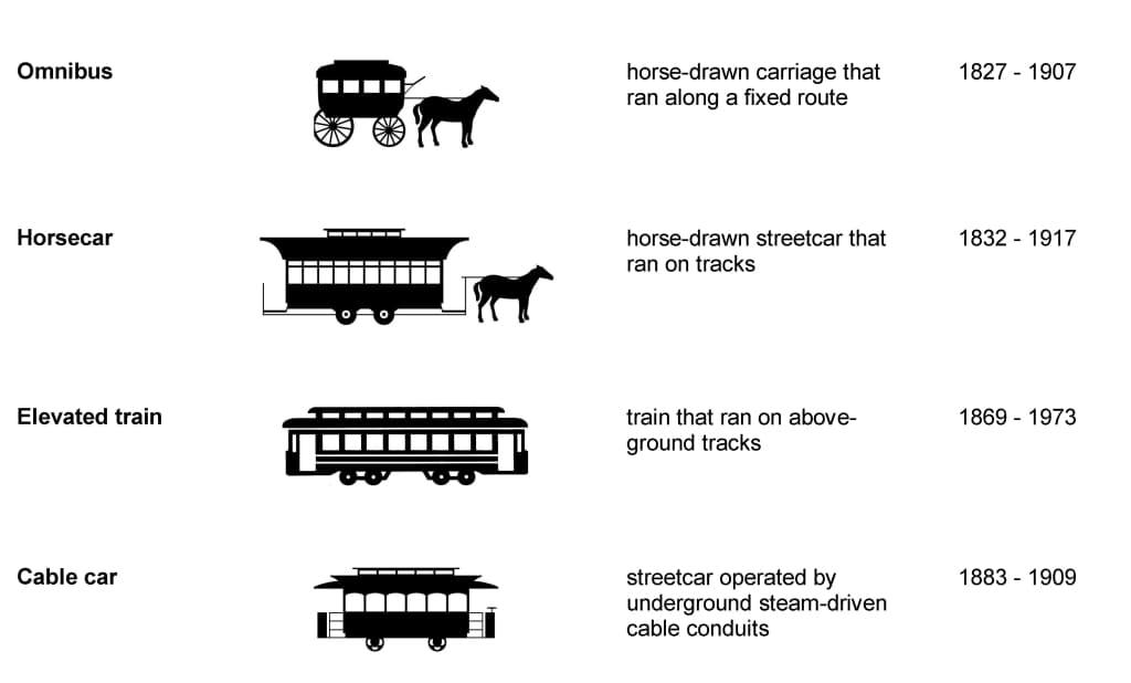 19th Century Transportation Modes
