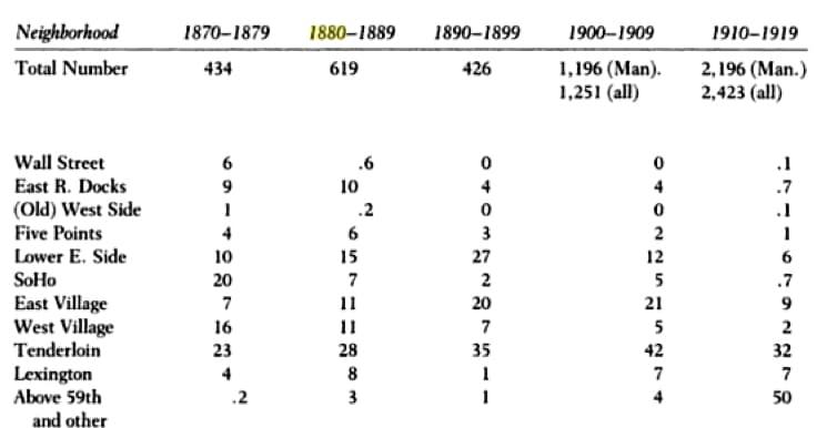 Gilfoyle 384 chart