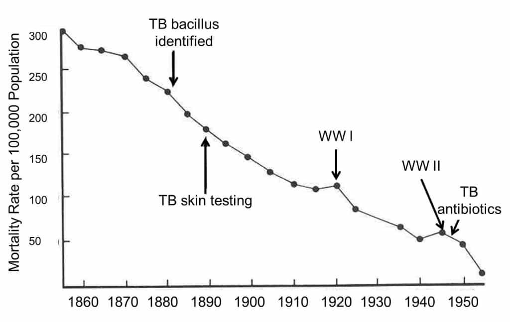 TB Mortality over Time, UK